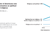 A quarter of Americans now see themselves as spiritual but not religious