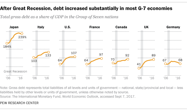 5 facts about government debt around the world | Pew