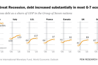 After Great Recession, debt increased substantially in most G-7 economies