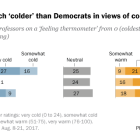 Republicans much 'colder' than Democrats in views of college professors