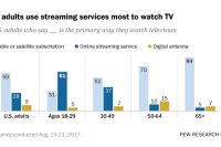 Young adults are heavy users of internet streaming services