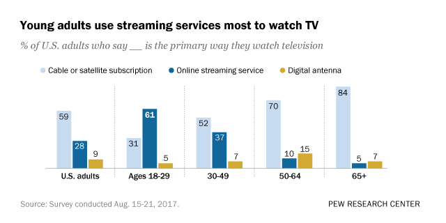 61% of young adults in U S  watch mainly streaming TV | Pew Research