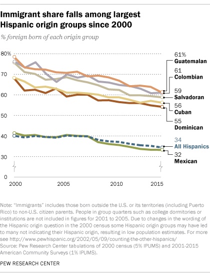 Immigrant share falls among largest Hispanic origin groups since 2000