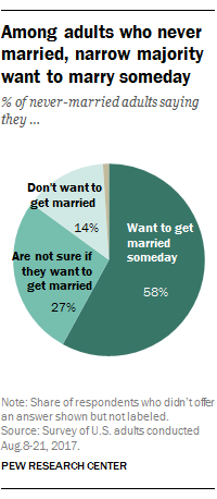 Among adults who never married, narrow majority want to marry someday