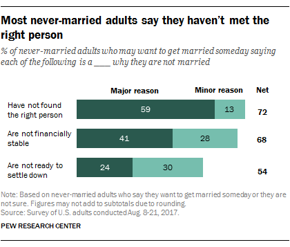 Most never-married adults say they haven't met the right person