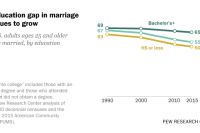 The education gap in marriage continues to grow
