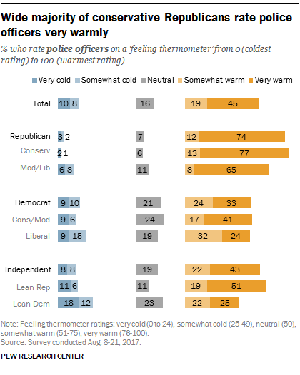 Wide majority of conservative Republicans rate police officers very warmly