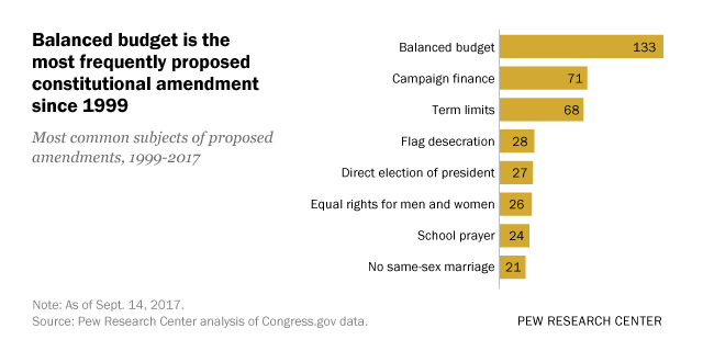 Balanced budget is the most frequently proposed constitutional amendment since 1999