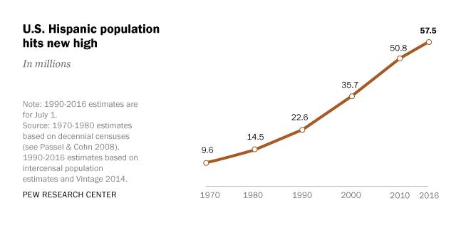 U.S. Hispanic population hits new high