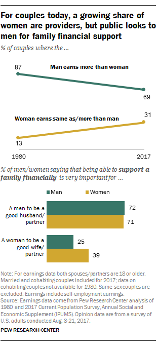 For couples today, a growing share of women are providers, but public looks to men for family financial support