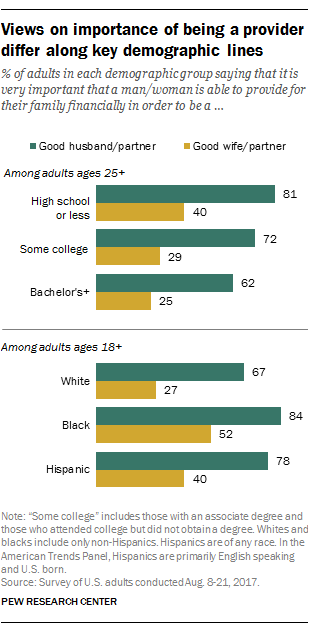 Views on importance of being a provider differ along key demographic lines