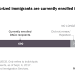 690,000 unauthorized immigrants are currently enrolled in DACA