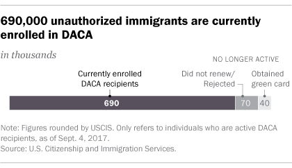 Key facts about 'Dreamers' enrolled in DACA | Pew Research