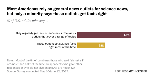 Most Americans rely on general news outlets for science news, but only a minority says these outlets get facts right