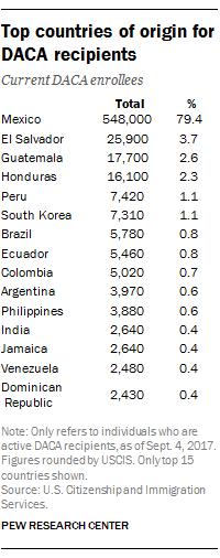 Top countries of origin for DACA recipients