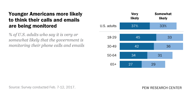 Younger Americans more likely to think their calls and emails are being monitored