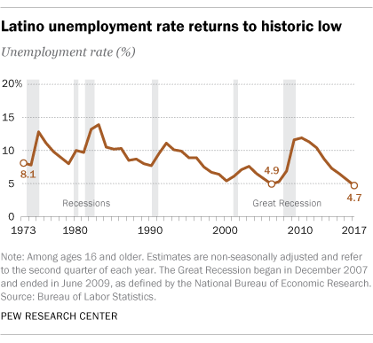 Latino unemployment rate is at a historic low