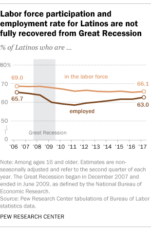 Labor force participation and employment rate for Latinos are not fully recovered from the Great Recession
