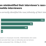 Respondents often misidentified their interviewer's race or ethnicity, especially for nonwhite interviewers
