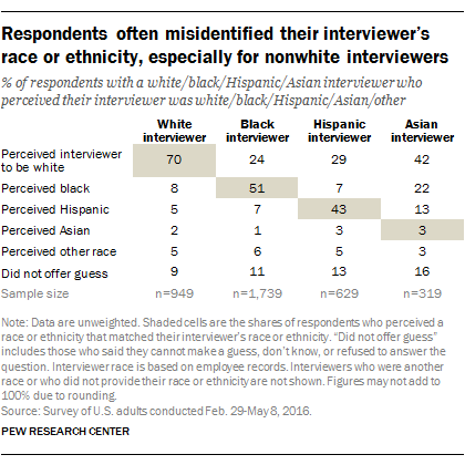 Many poll respondents get race of interviewer wrong | Pew Research