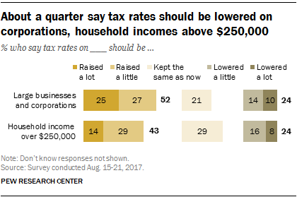 About a quarter say tax rates should be lowered on corporations, household incomes above $250,000