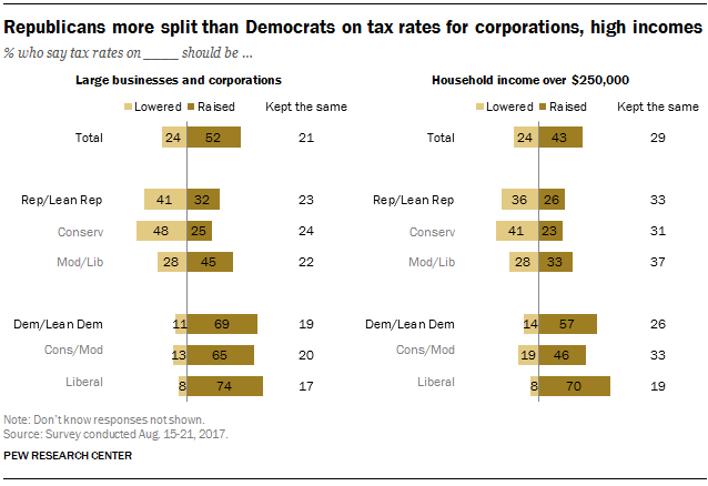 Republicans more split than Democrats on tax rates for corporations, high incomes