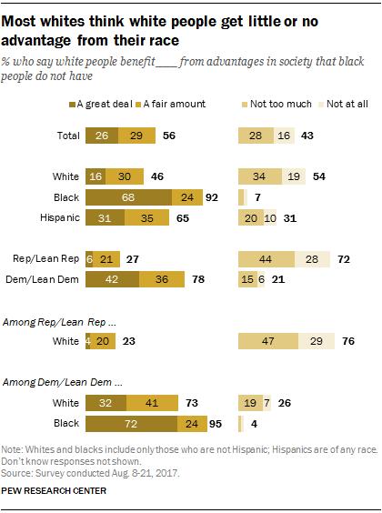 views on white advantages break along race party