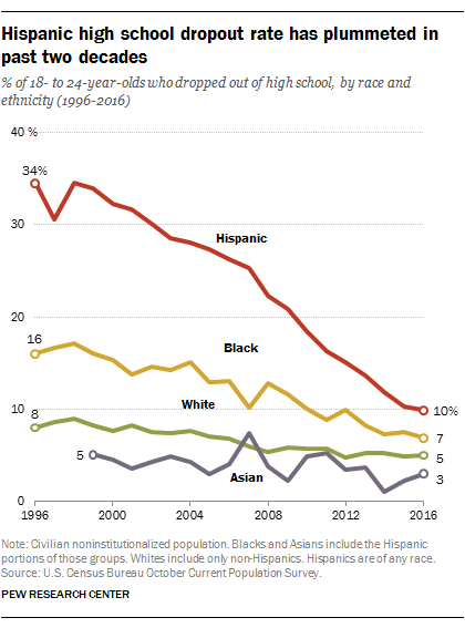 Hispanic dropout rate hits new low, college enrollment at ...
