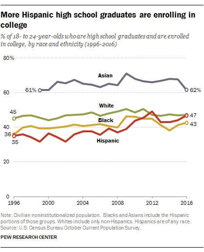 More Hispanic high school graduates are enrolling in college