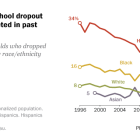Hispanic high school dropout rate has plummeted in past two decades