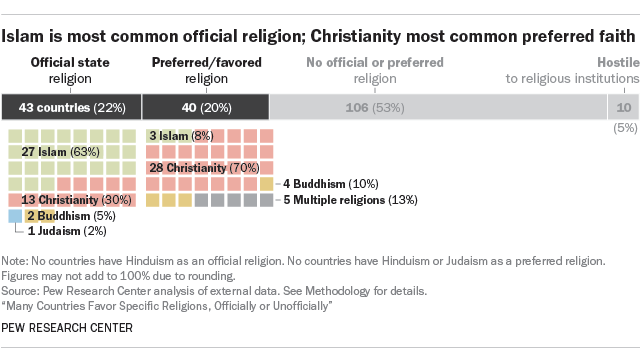 Key facts about government-favored religion around the world