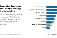 Just three-in-ten Americans view their own job as being at risk of automation