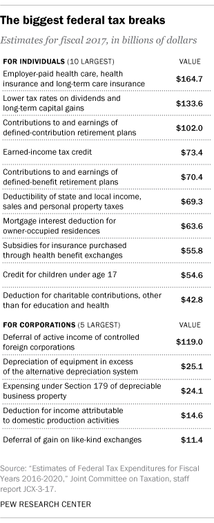 The biggest federal tax breaks