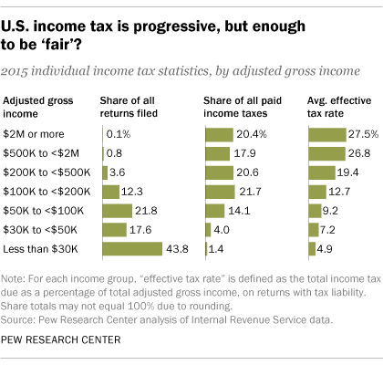 U.S. income tax is progressive, but enough to be 'fair'?
