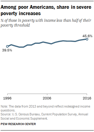 Among Americans below poverty line, share in severe poverty increases