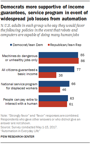 Policies easing impact of job automation backed by most in US | Pew