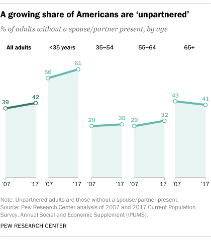 More Americans are living without partners, especially young