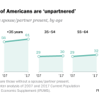 A growing share of Americans are 'unpartnered'
