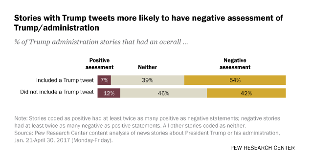 Stories with Trump tweets more likely to have negative assessment of Trump/administration