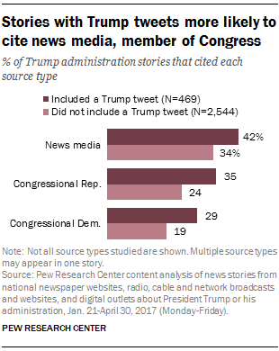 Stories with Trump tweets more likely to cite news media, member of Congress