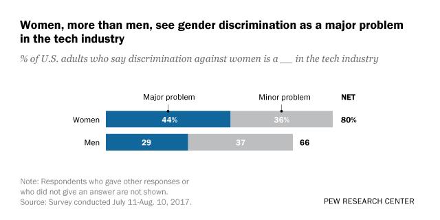 Sexual discrimination against men