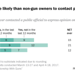 Gun owners more likely than non-gun owners to contact public officials about gun policy