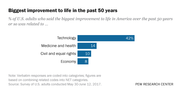 Biggest improvement to life in the past 50 years