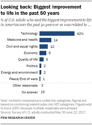 Looking Back Biggest Improvement To Life In The Past 50