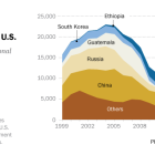Steep decline in international adoptions to the U.S.