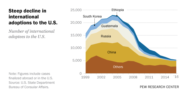 www.pewresearch.org: International adoptions to U.S. declined in 2016