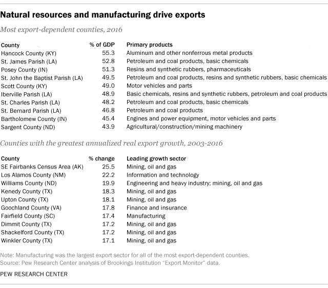 Natural resources and manufacturing drive exports