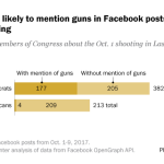 Democrats more likely to mention guns in Facebook posts about the Las Vegas shooting