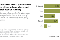 Nearly two-thirds of U.S. public school students attend schools where most are of their race or ethnicity
