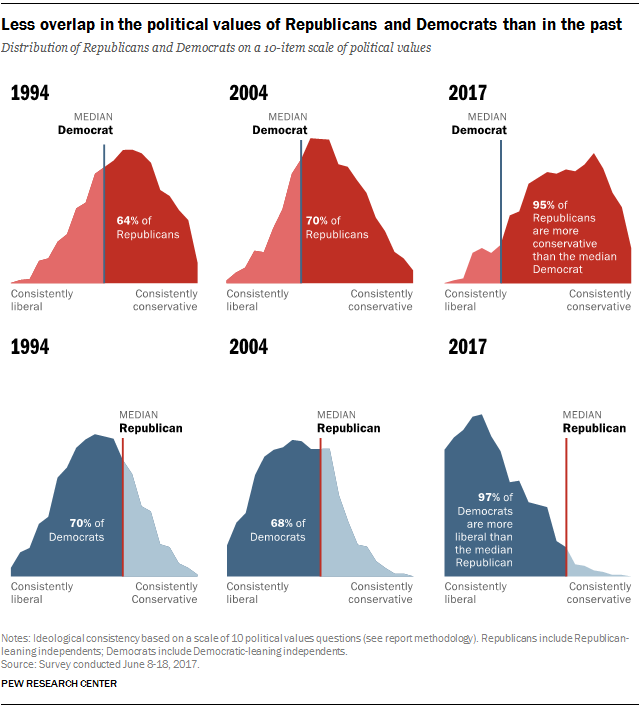 Less overlap in the political values of Republicans and Democrats than in the past
